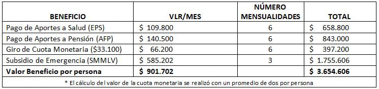 tipos de beneficio, valor mensual y numero de mensualidades decreto 488 de 2020