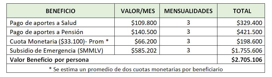 tipos de beneficio, valor mensual y numero de mensualidades decreto 770 de 2020