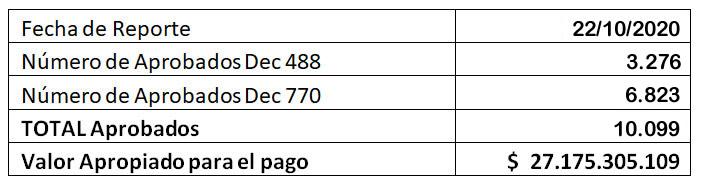 reporte general de beneficios monetarios segun decreto 488 y 770 por la emergencia covid