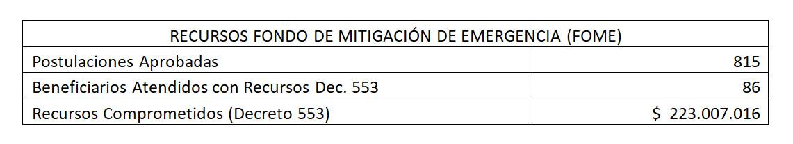 recursos fondo de mitigacion de emergencia (FOME)
