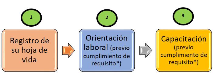 ruta de empleabilidad: registrar hoja de vida - orientacion laboral - capacitacion